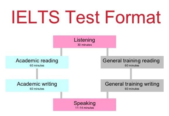 Картинки по запросу IELTS test